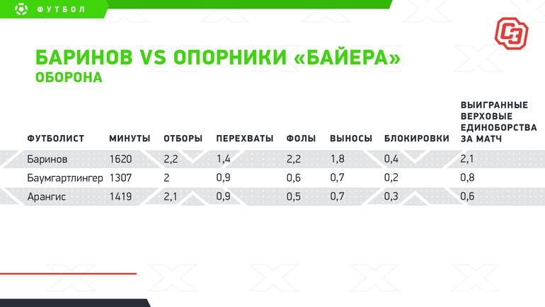 "Баринов vsопорники «Байера»: оборона. Фото ""СЭ"""