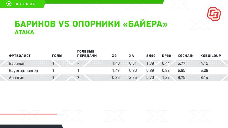 "Баринов vsопорники «Байера»: атака. Фото ""СЭ"""