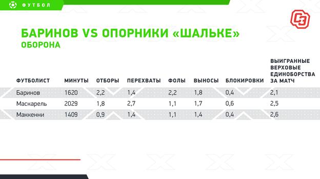 "Баринов vsопорники «Шальке»: оборона. Фото ""СЭ"""