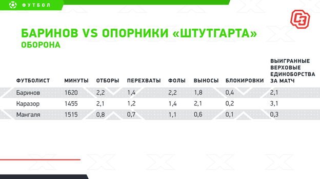 "Баринов vsопорники «Штутгарта»: оборона. Фото ""СЭ"""