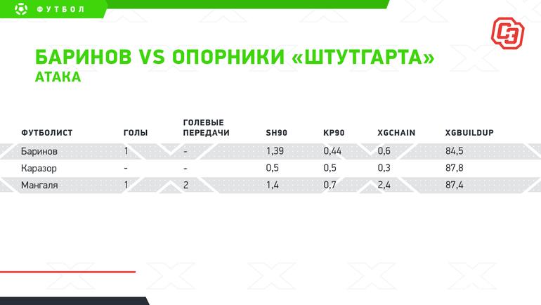 """Баринов vsопорники «Штутгарта»: атака. Фото """"СЭ"""""""