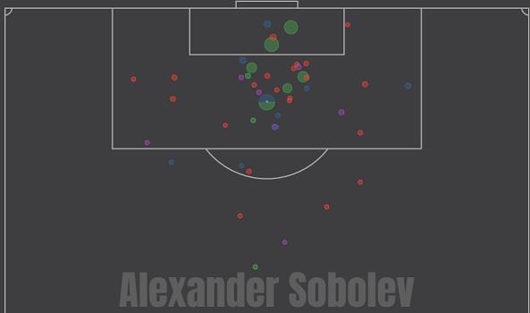 Карта ударов Соболева в сезоне-2019/20