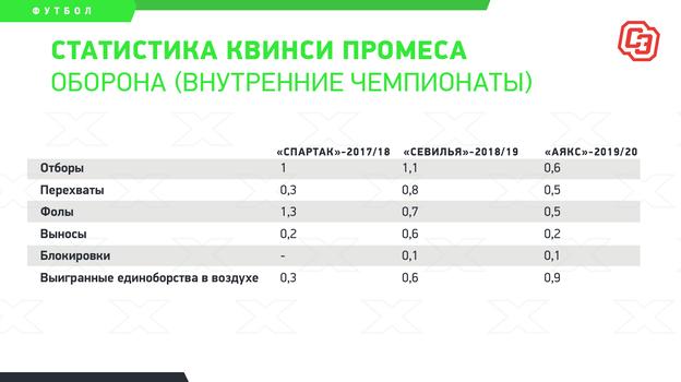 Статистика Квинси Промеса