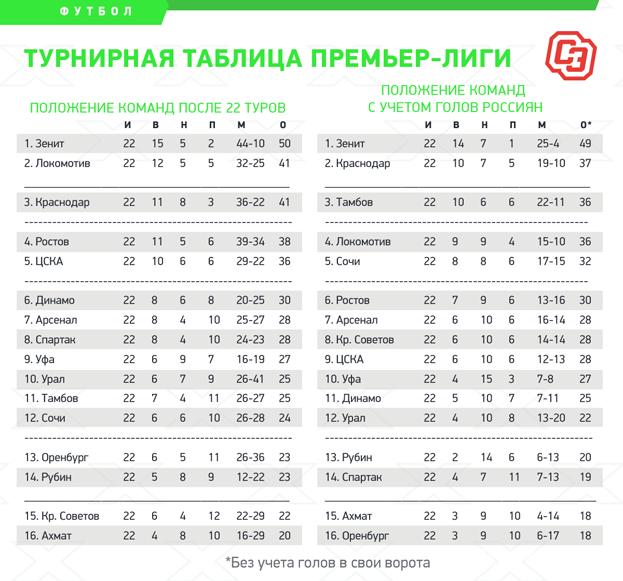 """Положение команд после 22 туров. Фото """"СЭ"""""""