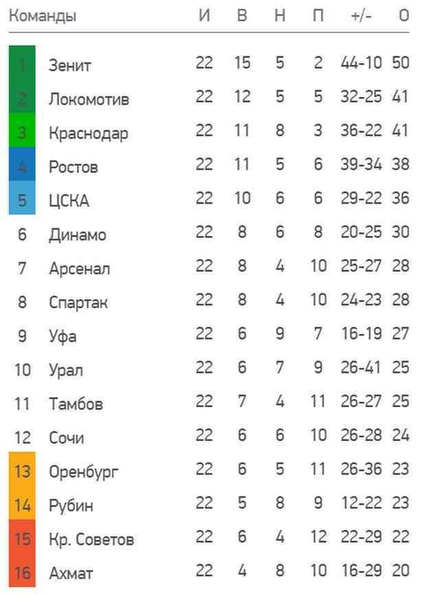 Турнирная таблица чемпионата России.