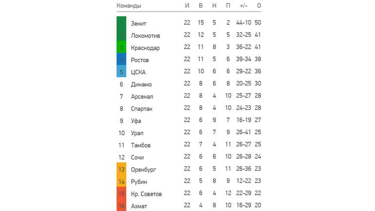 Турнирная таблица чемпионата России. Фото «СЭ»