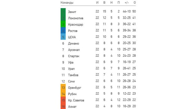 """Турнирная таблица чемпионата России. Фото """"СЭ"""""""