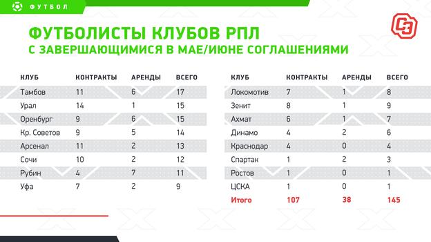 """Футболисты клубов РПЛ с завершающимися в мае/июне соглашениями. Фото """"СЭ"""""""
