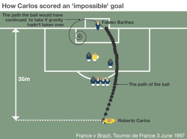 Как забивал Роберто Карлос. Схема гола. Фото BBC