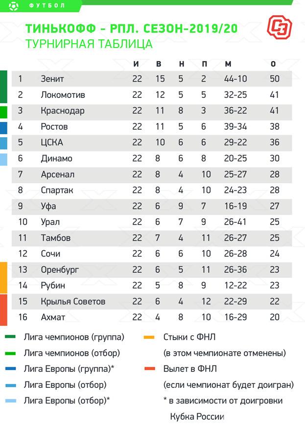 Турнирная таблица РПЛ. Фото «СЭ»
