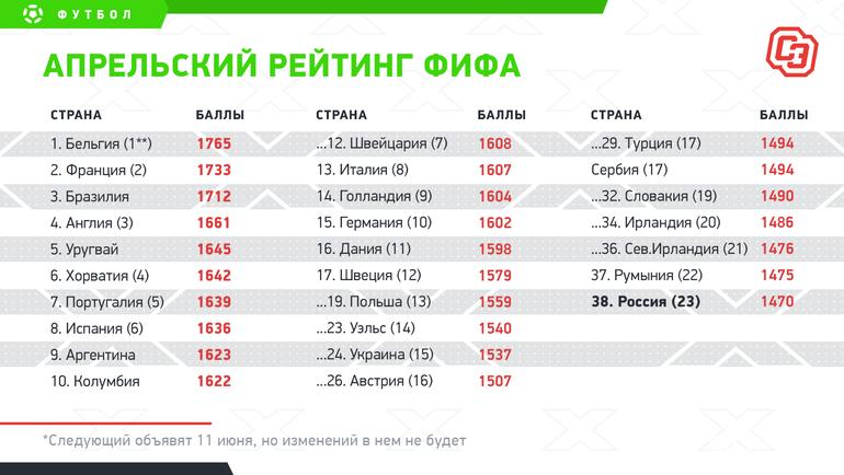 """Апрельский рейтинг ФИФА. Фото """"СЭ"""""""