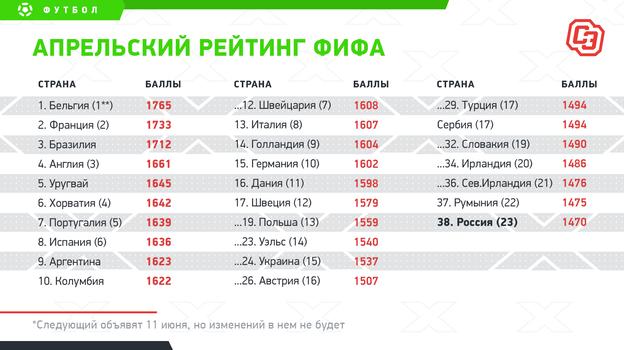 Апрельский рейтинг ФИФА. Фото «СЭ»