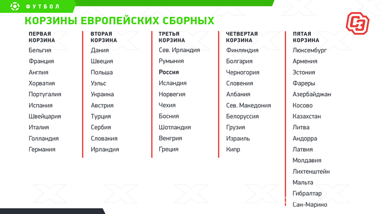 """Корзины европейских сборных. Фото """"СЭ"""""""