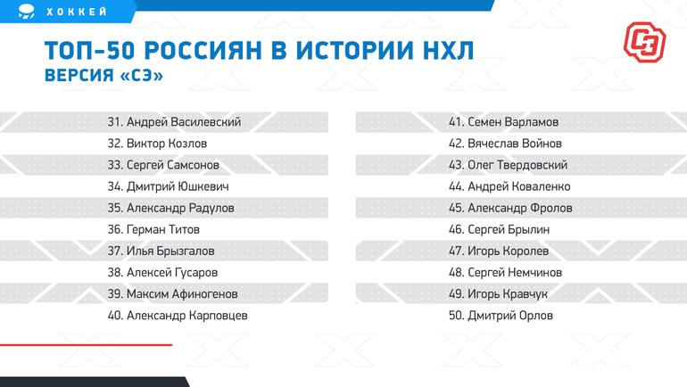 Мытоже выбрали лучшего русского хоккеиста вистории НХЛ. Ноэто неОвечкин инеФедоров