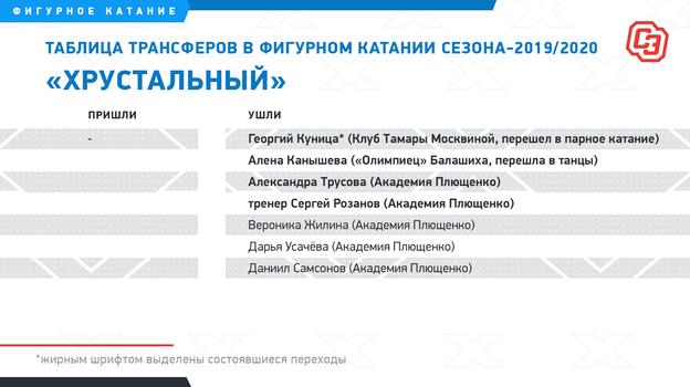"""Таблица трансферов в фигурном катании сезона-2019/2020. Фото """"СЭ"""""""