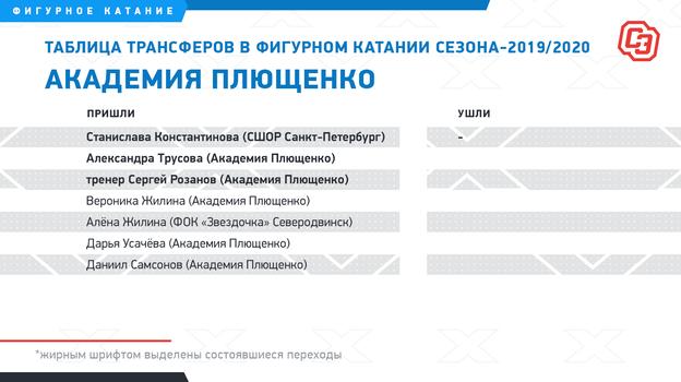"""Таблица трансферов вфигурном катании сезона-2019/2020. Фото """"СЭ"""""""