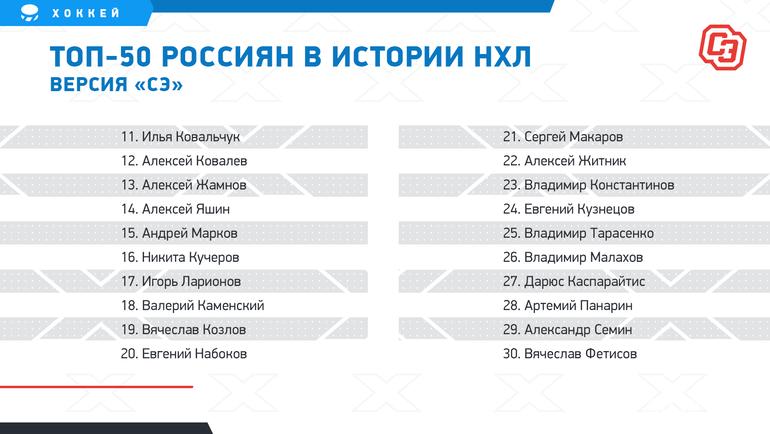 "Топ-50 россиян вистории НХЛ. Фото ""СЭ"""