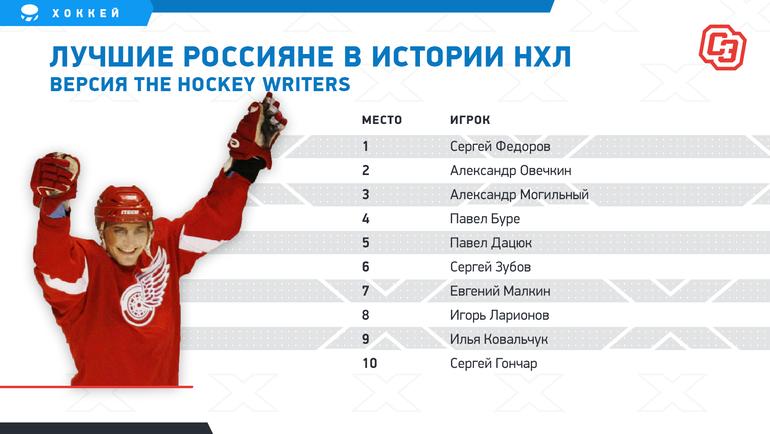 The Hockey Writers: топ-10 россиян вНХЛ.
