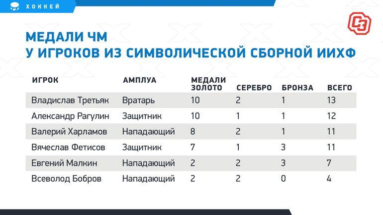 Советские звезды скосмической статистикой. Лучшие русские хоккеисты вистории чемпионатов мира