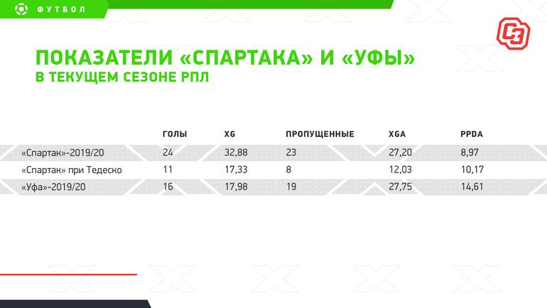 «Спартак» Тедеско играет, как «Уфа»?