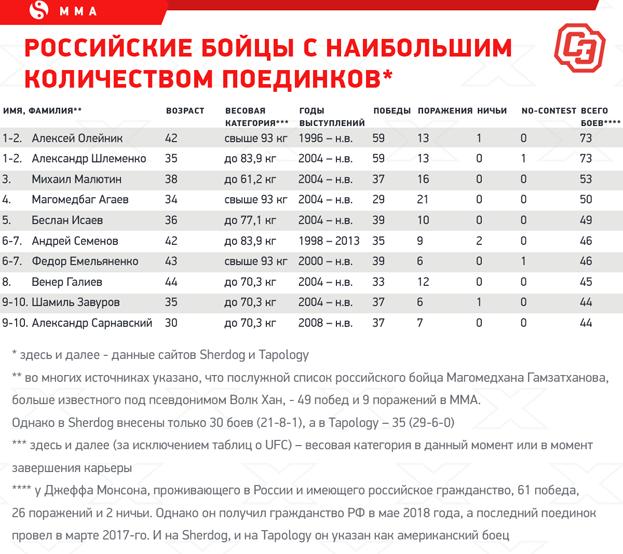 """Российские бойцы снаибольшим количеством поединков. Фото """"СЭ"""""""