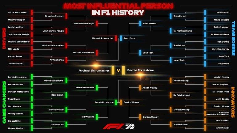 """Голосование за самого влиятельного человека в истории """"Формулы-1"""". Фото Официальный сайт """"Формулы-1"""""""