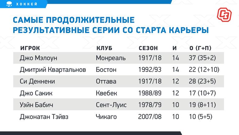Малоизвестные рекорды русских звезд НХЛ. Некоторые изних побить нереально