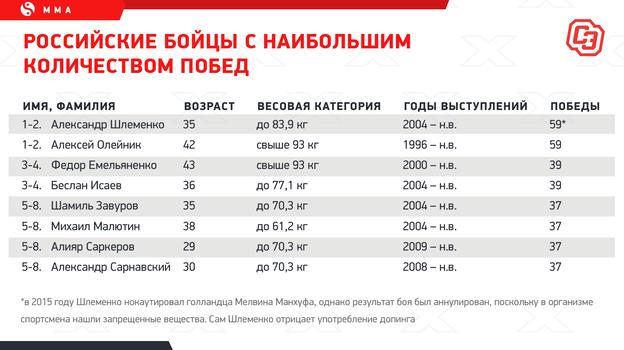 """Российские бойцы снаибольшим количеством побед. Фото """"СЭ"""""""