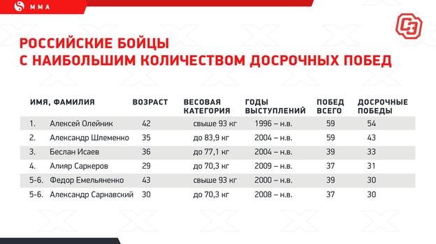 """Российские бойцы снаибольшим количеством досрочных побед. Фото """"СЭ"""""""