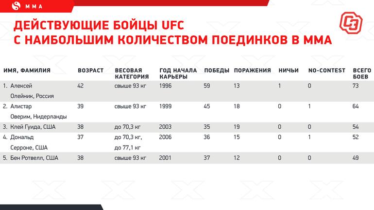 """Действующие бойцы UFC снаибольшим количеством поединков вММА. Фото """"СЭ"""""""
