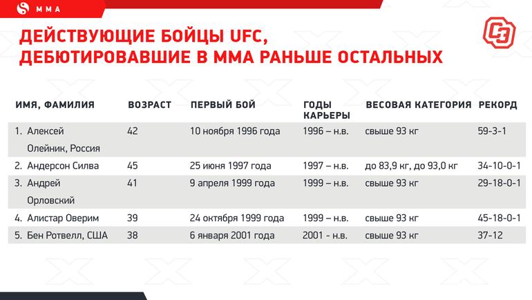 """Действующие бойцы UFC, дебютировавшие вММА раньше остальных. Фото """"СЭ"""""""
