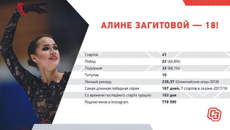 Статистика Алины Загитовой. Фото «СЭ»
