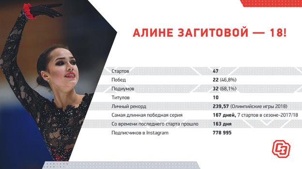 """Статистика Алины Загитовой. Фото """"СЭ"""""""