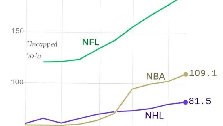КХЛ больше непланирует конкурировать сНХЛ. Свводом потолка зарплат это стало невозможно