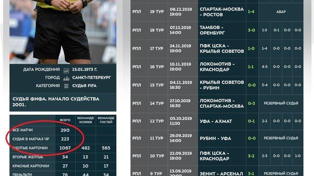 Статистика Владислава Безбородова.
