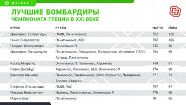 Лучшие бомбардиры чемпионата Греции вXXI веке. Фото «СЭ»