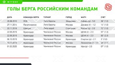 Голы Берга российским командам. Фото «СЭ»