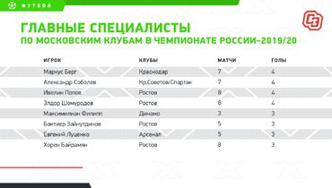 Главные специалисты помосковским клубам вчемпионате России-2019/20. Фото «СЭ»