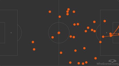 Карта касаний Левандовски в матче с «Айнтрахтом» (5:2). Фото whoscored.com