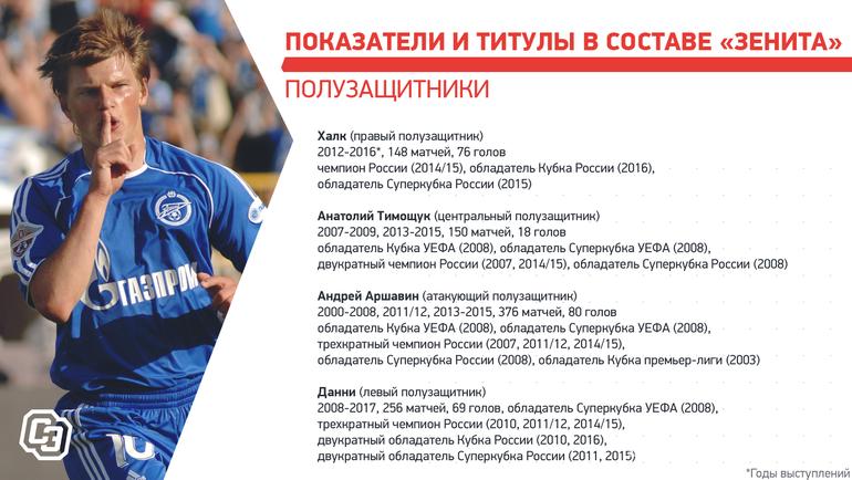 «Зениту»— 95! Символическая сборная сине-бело-голубых: отДзюбы иАршавина доДавыдова иДолгополова