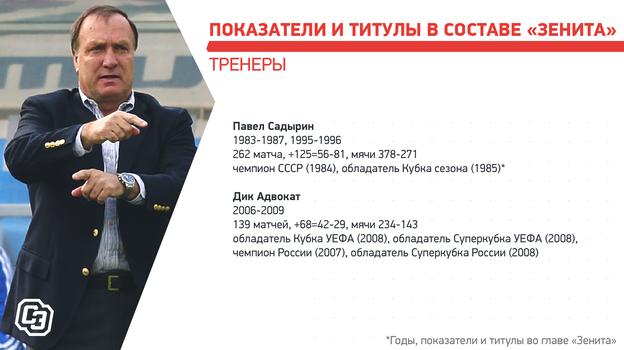 """Показатели ититулы всоставе «Зенита». Фото """"СЭ"""""""