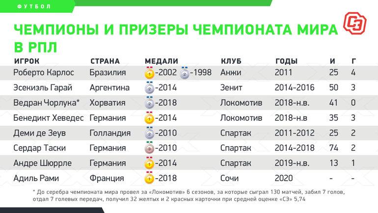 Чемпионы ипризеры чемпионатов мира вклубах РПЛ.
