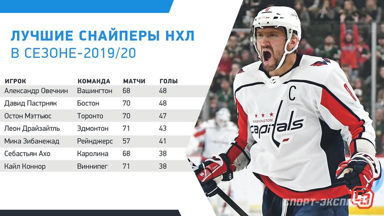 """Лучшие снайперы НХЛ всезоне-2019/20. Фото """"СЭ"""""""
