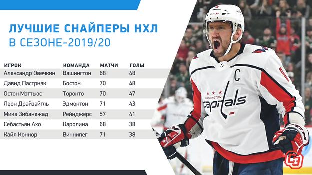 """Лучшие снайперы НХЛ в сезоне-2019/20. Фото """"СЭ"""""""