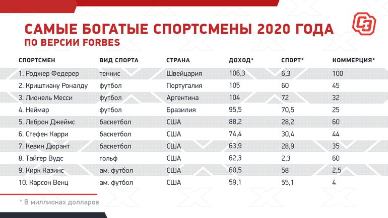 """Самые богатые спортсмены 2020 года поверсии Forbes. Фото """"СЭ"""""""