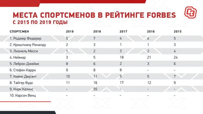"""Места спортсменов врейтинге Forbes с2015 по2019 годы. Фото """"СЭ"""""""