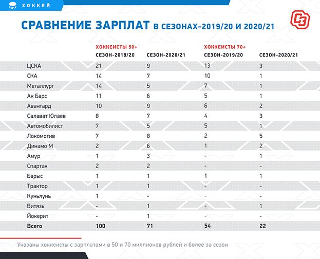 """Сравнение зарплат всезонах-2019/20 и2020/21. Фото """"СЭ"""""""