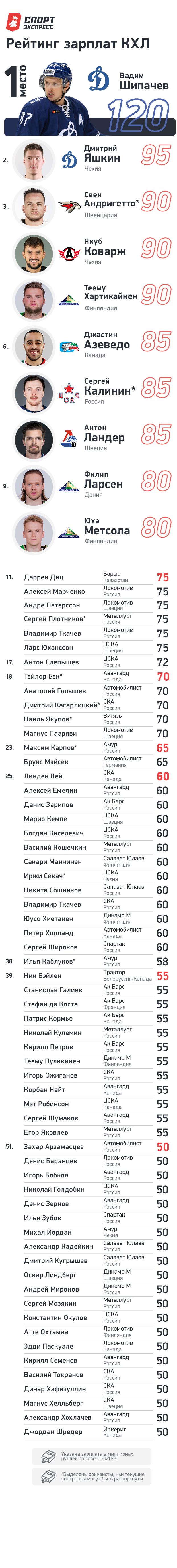 """Рейтинг зарплат КХЛ всезоне-2020/21. Фото """"СЭ"""""""