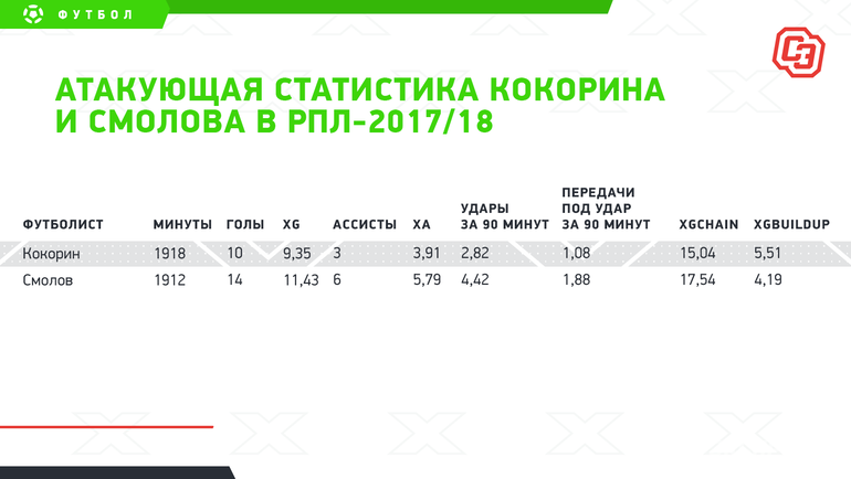 Атакующая статистика Кокорина иСмолова вРПЛ-2017/18. Фото «СЭ»