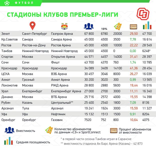Стадионы клубов РПЛ: вместимость, абонементы исредняя посещаемость.